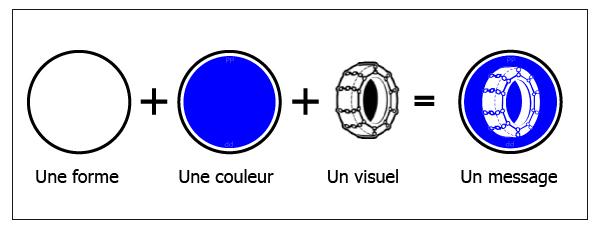 Reconnaître les panneaux d'un coup d'oeil