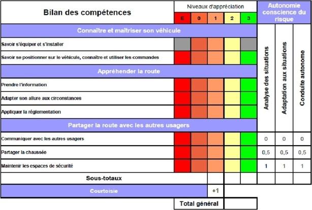 Le guide d'évaluation des inspecteurs pour les permis moto 2020 (3/3)