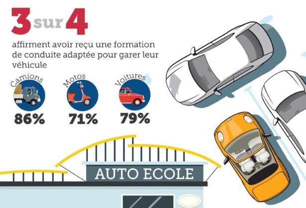 Stationnement: la formation du permis est efficace pour 76% des conducteurs