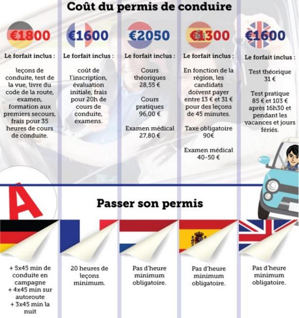 Le permis de conduire en France est sur administré comparé aux autres pays européens