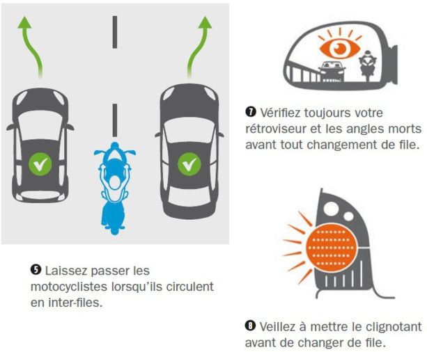 L'interfile en pratique pour les autos … et les motos