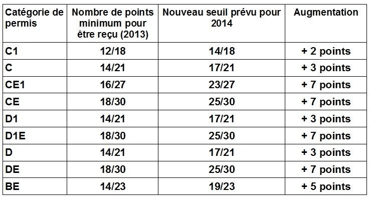 Les modifications pour 2014 de l'examen des permis poids-lourds et BE