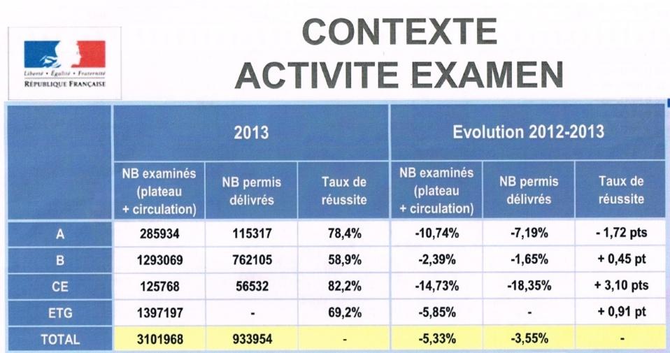 Seulement 43 % de l'activité des inspecteurs est dédiée au permis B.