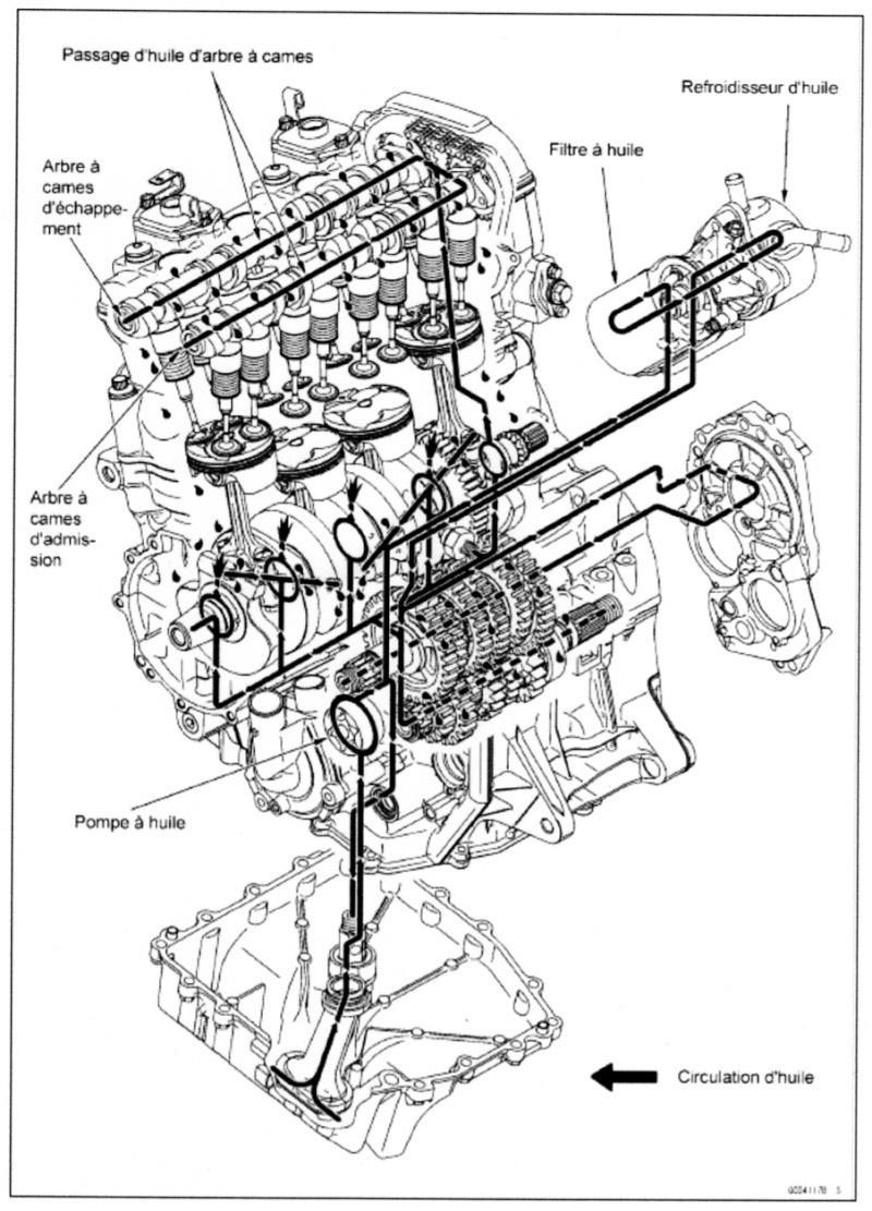 Moto et scooter: faire son niveau d'huile comme un pro